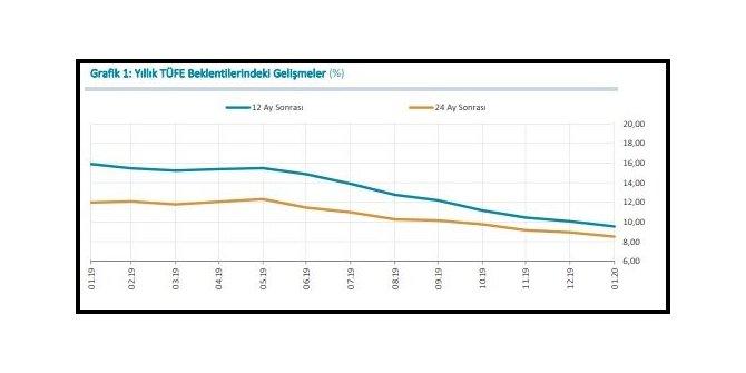 MB Anketi- Yılsonu TÜFE beklentisi yüzde 10.01'e geriledi