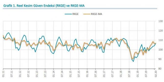MB-Reel kesim güven endeksi 2.8 puan artarak 106.9'a çıktı (2)