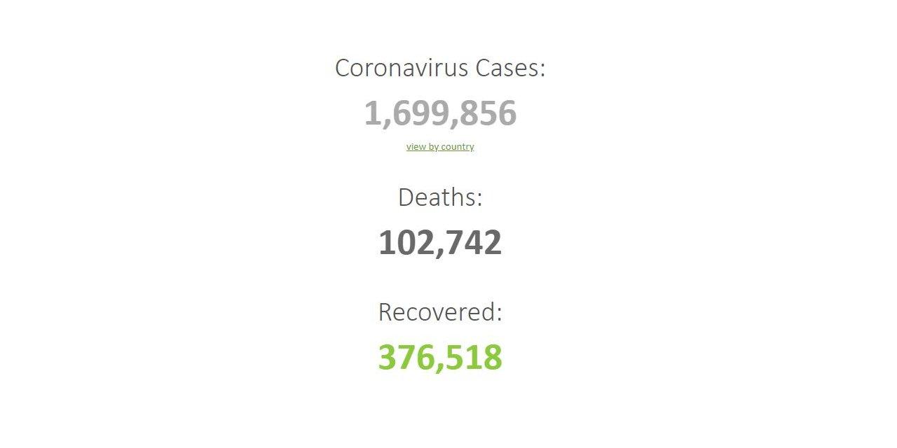 Dünya geneli koronavirüs bilançosu: Ölenlerin sayısı 102 bin 742'ye yükseldi
