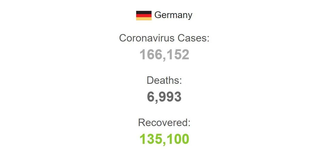 Almanya'da koronavirüs bilançosu: Ölenlerin sayısı 6 bin 993'e yükseldi