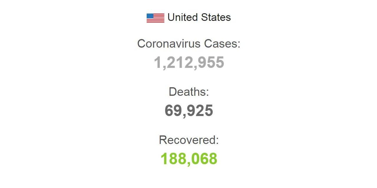 ABD'de koronavirüsten ölen kişilerin sayısı 70 bine yaklaştı