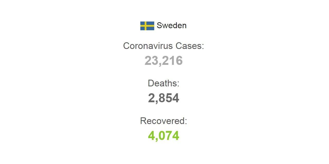 İsveç'te son 24 saatte koronavirüsten 85 ölüm