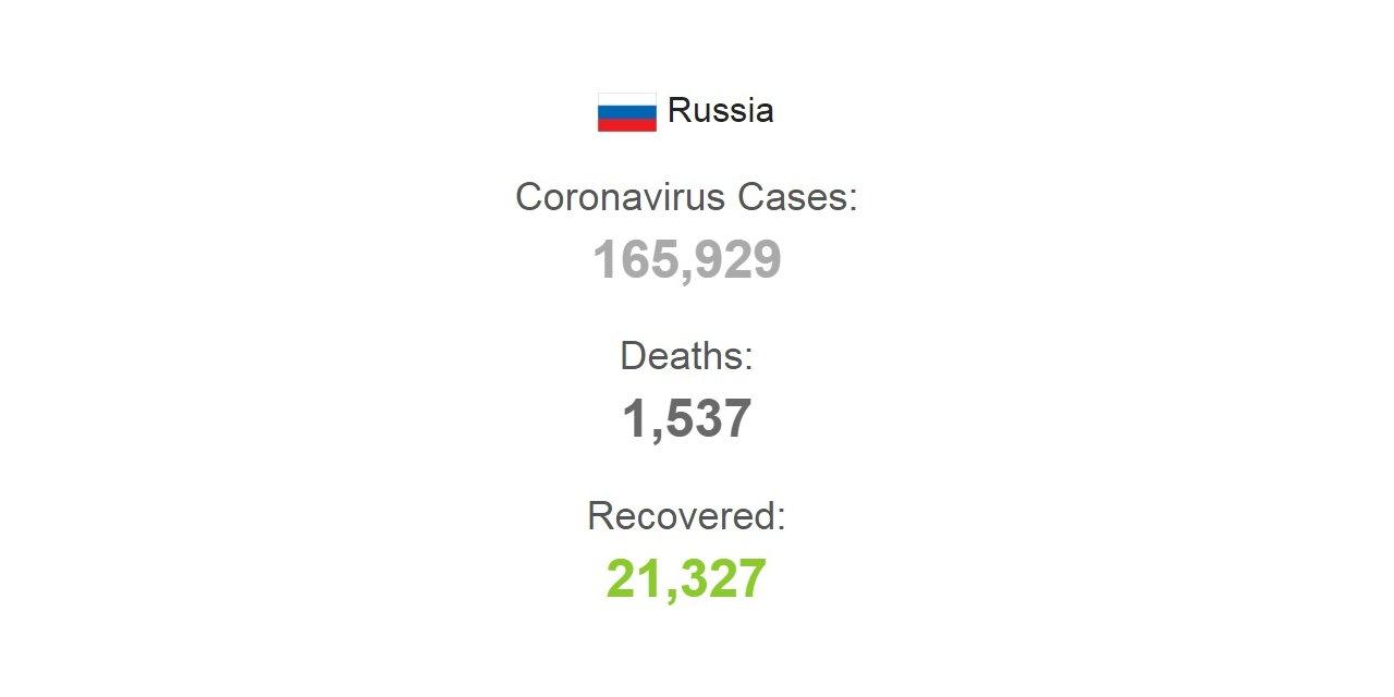 Rusya'da son 24 saatte 10 bin 559 yeni koronavirüs vakası