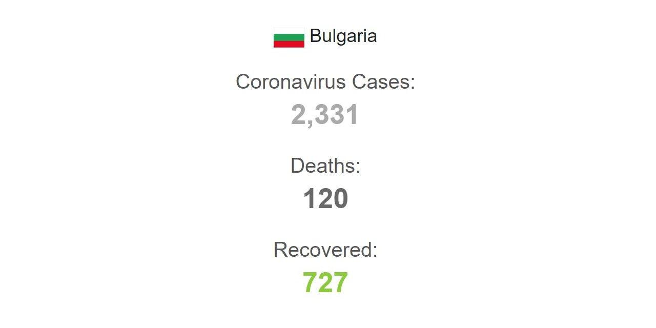 Bulgaristan'da vaka sayısı 2 bin 331'e yükseldi