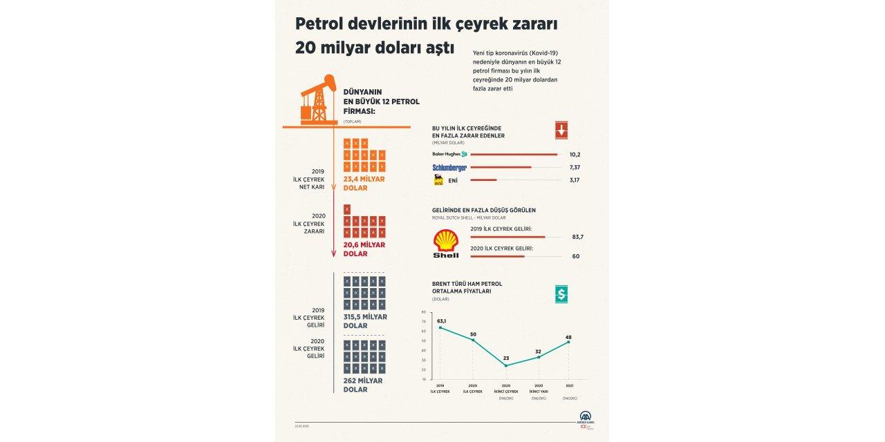 GRAFİKLİ - Petrol devlerinin ilk çeyrek zararı 20 milyar doları aştı