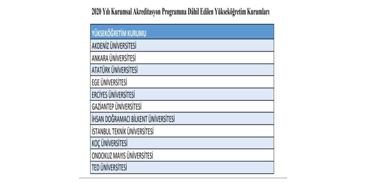 GAÜN Türkiye'nin akreditasyon yapabilecek 11 üniversitesi arasında
