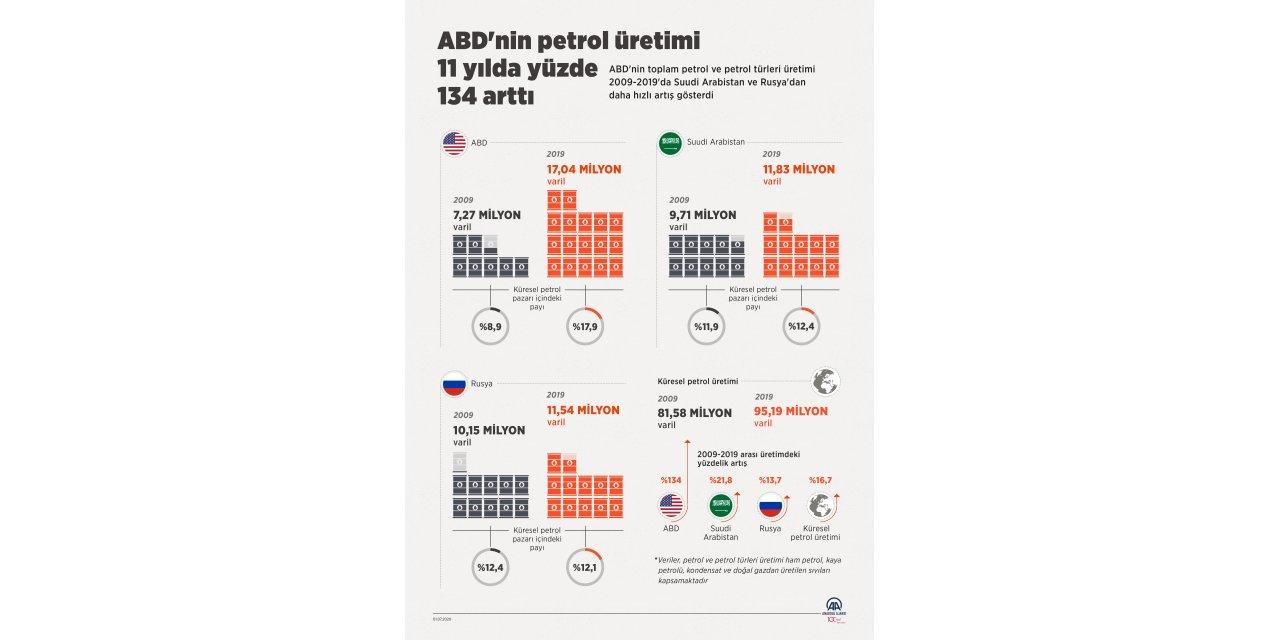 GRAFİKLİ - ABD'nin petrol üretimi 11 yılda yüzde 134 arttı