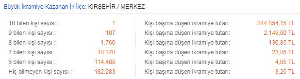 On Numara çekiliş sonuçları 25 Şubat 2019 (MPİ)