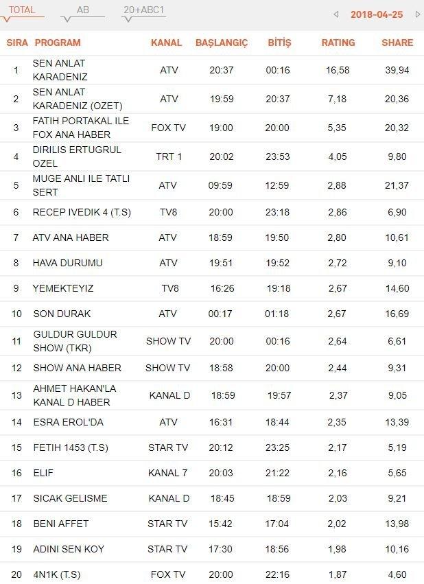 23 Nisan Pazartesi Reyting Sonuçları 2018 Reytinglerde Hangi Dizi