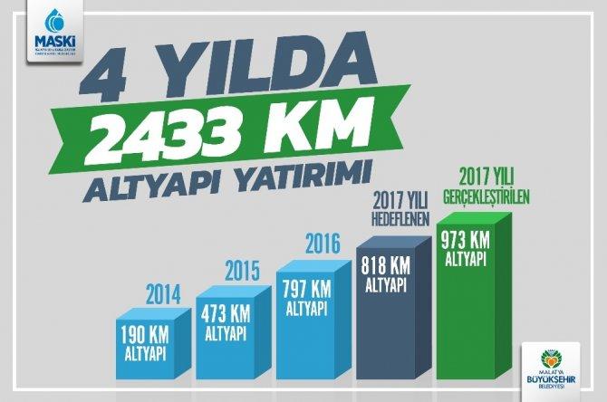 MASKİ'den 4 yılda 305 milyon TL'lik yatırım