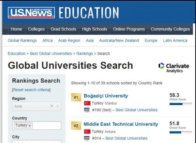 GAÜN, Türkiye'nin en iyi 14'üncü üniversitesi