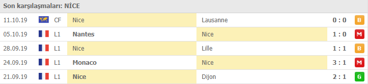 Nice PSG maçı hangi kanalda | Nice PSG maçı canlı izleme linki
