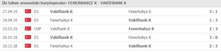 Fenerbahçe Vakıfbank voleybol maçı hangi kanalda | Fenerbahçe Vakıfbank maçı canlı izleme linki