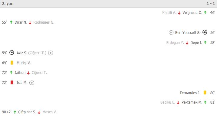 Fenerbahçe Kasımpaşa maç sonucu: 3-2 Fenerbahçe Kasımpaşa özet