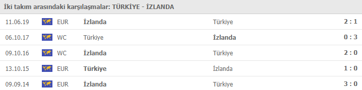 Türkiye - İzlanda maçı ne zaman, hangi kanalda, saat kaçta? Milli maç ilk 11