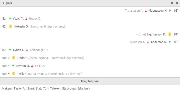 Türkiye-İzlanda maç sonucu: 0-0 Türkiye-İzlanda özet