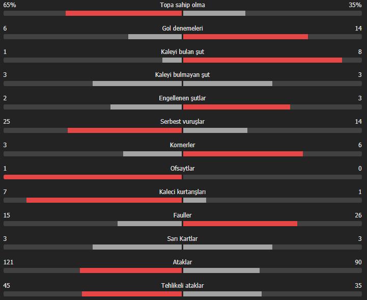 Brezilya - Arjantin maç sonucu: 6-0 Brezilya - Arjantin maç özeti