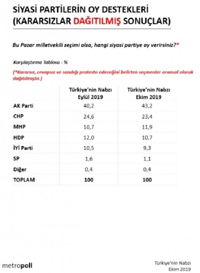 AK Parti ve MHP'nin oylarında son iki ayda artış yaşandı