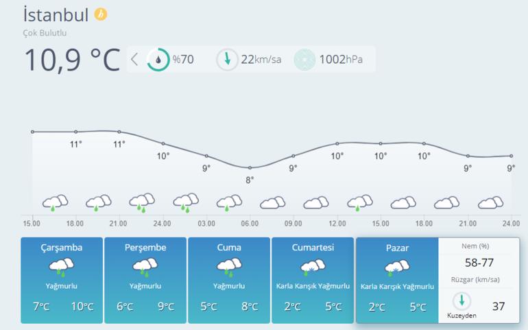 İstanbul'a kar yağacak mı? | İstanbul kar ne zaman yağacak?