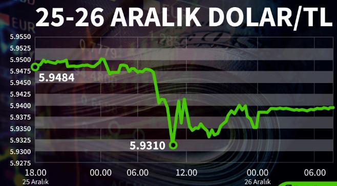 Bir dolar kaç TL? 26Aralık Perşembe dolar ne kadar? Dolar ne olur uzman yorumları?