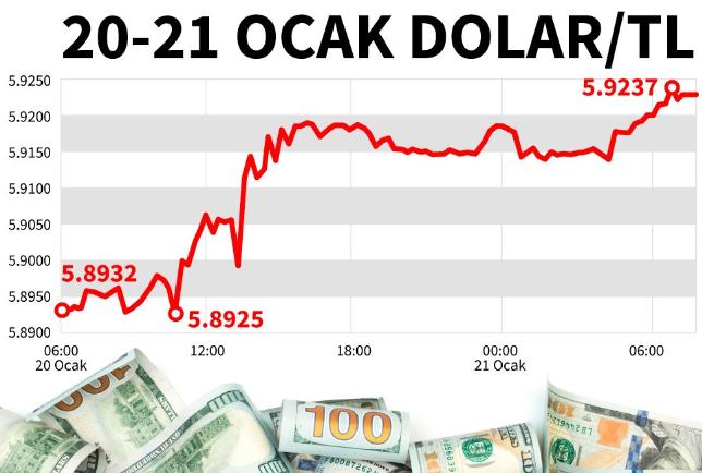 Bir dolar kaç TL? 21 Ocak Salı dolar ne kadar? Dolar ne olur?