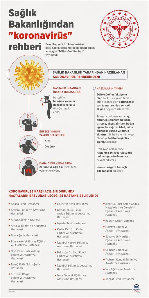 Sağlık Bakanlığı'ndan, 'koronavirüs' rehberi