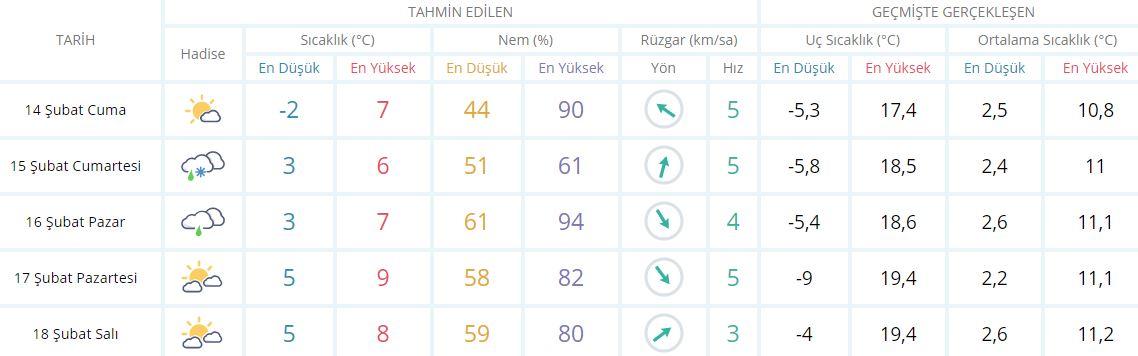 Kahramanmaraş'ta okullar tatil mi 14 Şubat 2020? Kahramanmaraş Cuma kar tatili var mı?