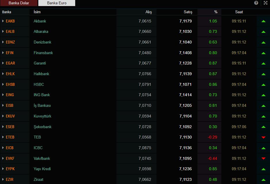 Dolar kuru ne kadar oldu? (18 Mart 2020 dolar - euro fiyatları )