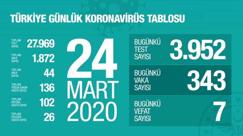 Sağlık Bakanlığı ve İletişim Başkanlığı yayımladı! İşte Türkiye'nin koronavirüs tablosu