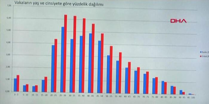 Sağlık Bakanı Fahrettin Koca: Vaka sayısı 3892, can kaybı 725