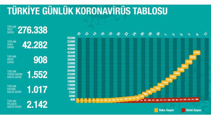 Bakan Koca: Türkiye'de koronavirüsten can kaybı 908 oldu