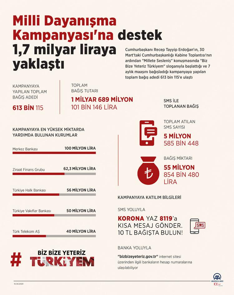 ''Biz Bize Yeteriz Türkiyem'' kampanyasında toplanan para 1.7 milyar oldu!