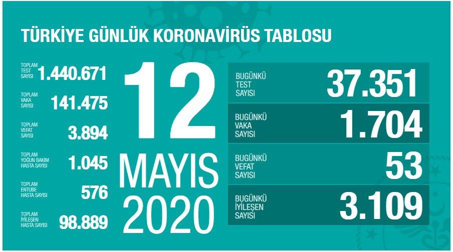 Sağlık Bakanı Koca 12 Mayıs korona verilerini açıkladı!