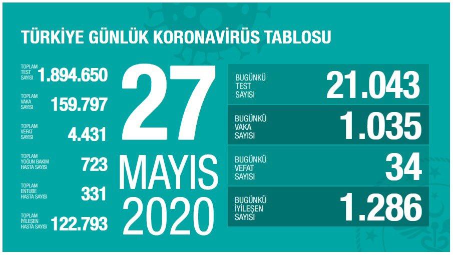 Bakan Koca, 27 Mayıs Koronavirüs Tablosunu paylaştı