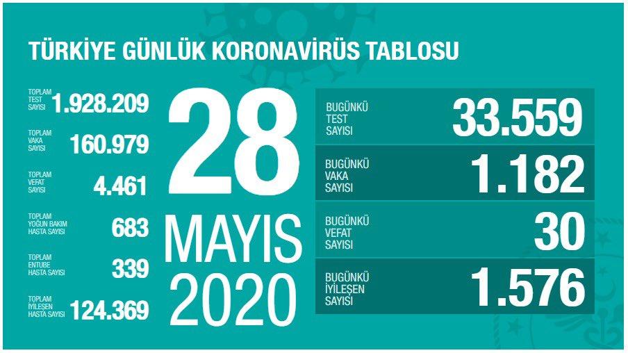 Bakan Koca, 28 Mayıs Koronavirüs Tablosunu paylaştı