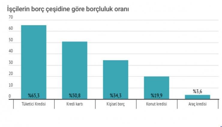 Araştırma: Üç işçiden ikisinin tüketici kredisi borcu var