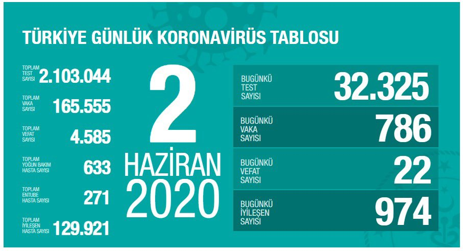 2 Haziran Koronavirüs Tablosu | İstanbul, Ankara koronavirüs haritası