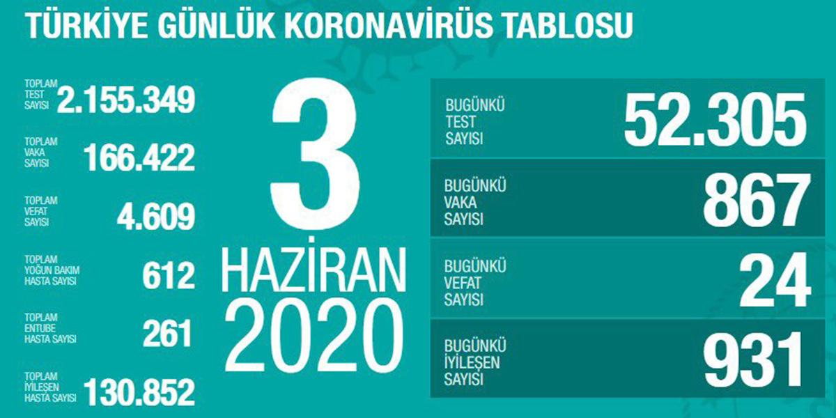 3 Haziran Koronavirüs Tablosu | İstanbul, Ankara koronavirüs haritası