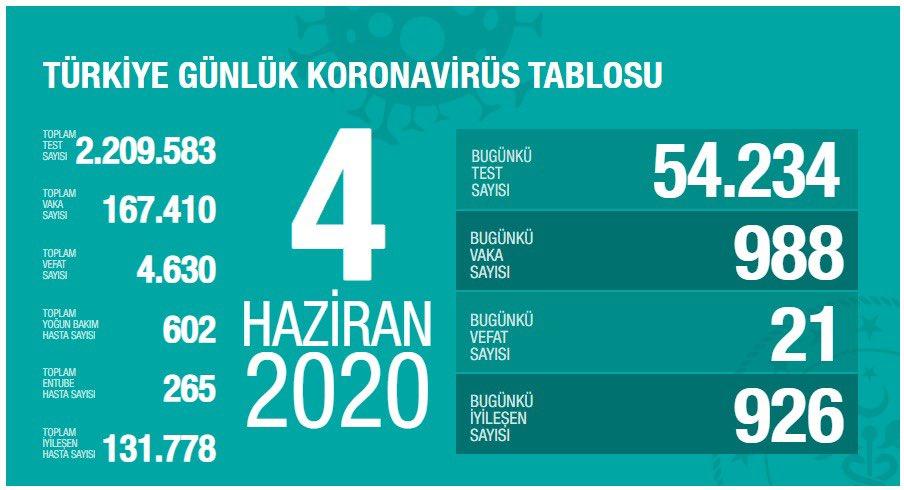4 Haziran Koronavirüs Tablosu   İstanbul, Ankara koronavirüs haritası