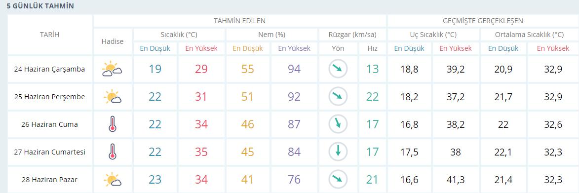 İzmir hava durumu | İzmir'de bugün hava nasıl olacak ? 23 Haziran Salı İzmir