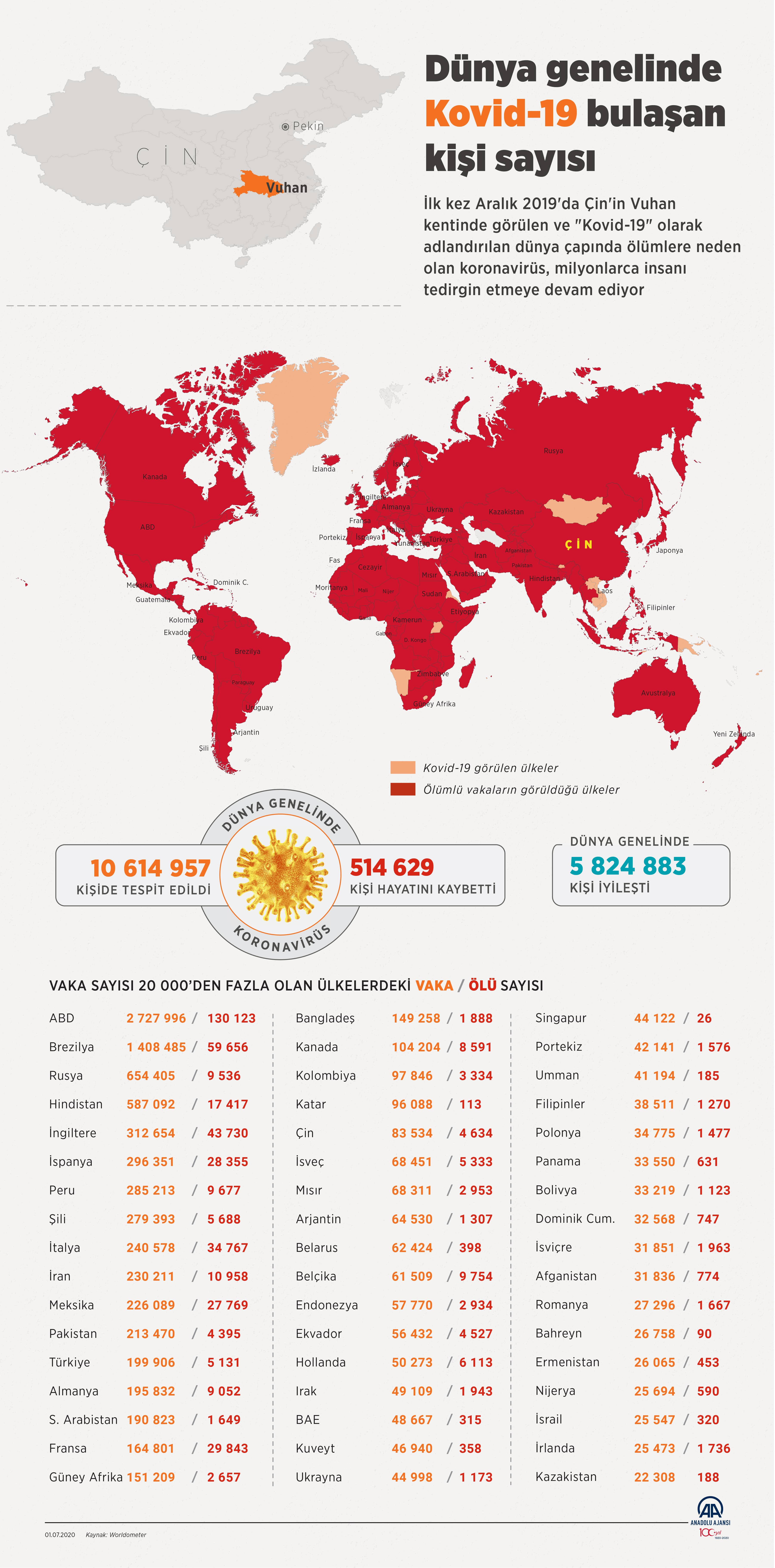 1 Temmuz corona virüs tablosu|Vaka sayısı kaç? Bakan Koca açıkladı