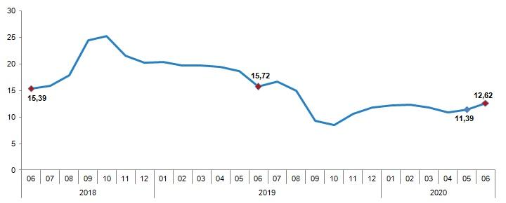 TÜİK Haziran ayı enflasyon rakamlarını açıkladı