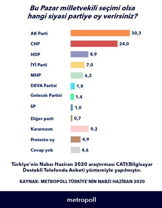 AK Parti birinci sırada! ''Bu pazar milletvekili seçimi olsa hangi partiye oy verirsiniz'' anketi!