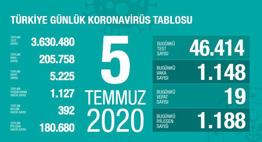 5 Temmuz koronavirüs tablosu|Vaka sayısı kaç oldu bugün?