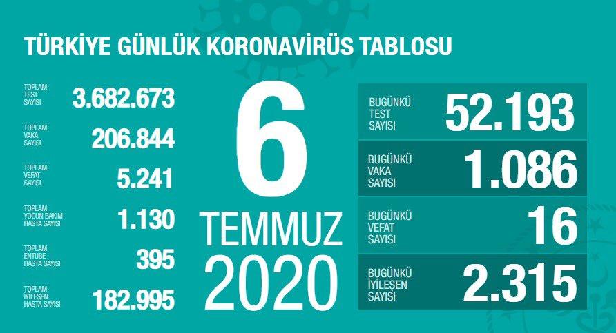 7 Temmuz koronavirüs tablosu|Vaka sayısı kaç oldu bugün?