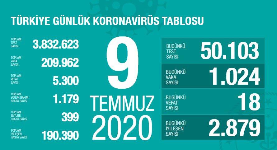 9 Temmuz koronavirüs tablosu Vaka sayısı kaç oldu bugün?