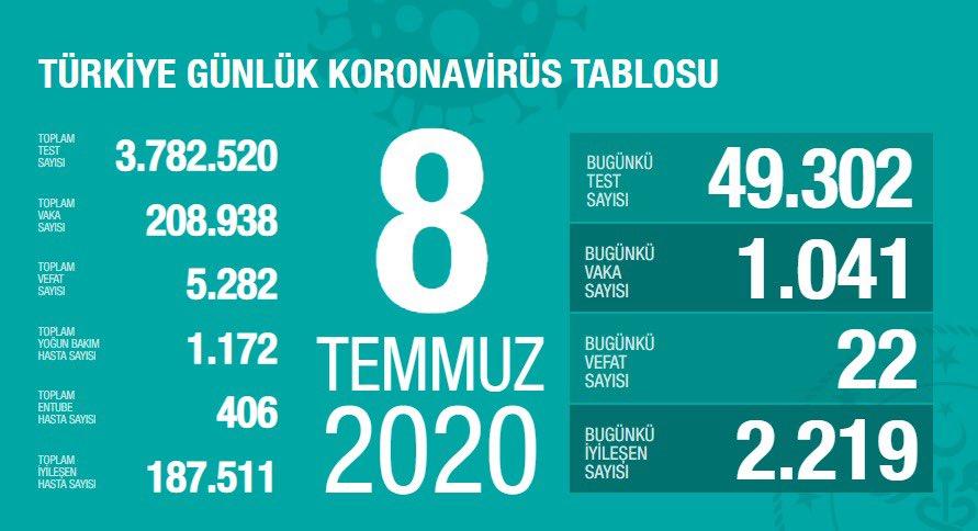 Vali Gül'den korkutan açıklama: Vaka sayıları tehlikeli boyuta ulaştı