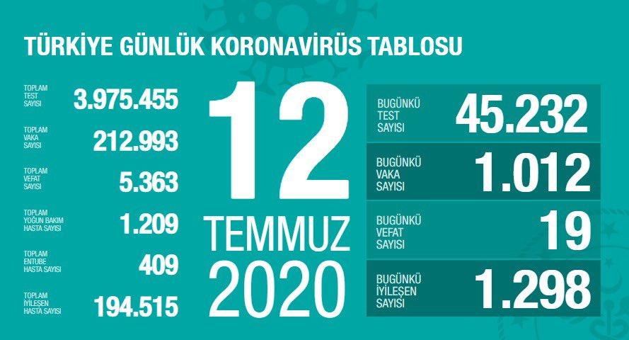 13 Temmuz koronavirüs tablosu|Vaka sayısı kaç oldu bugün?