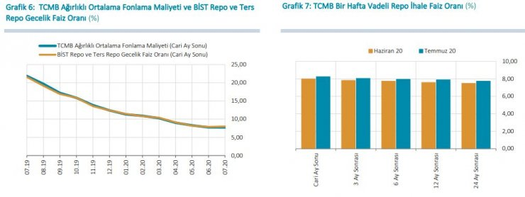 TCMB-Yıl sonu TÜFE beklentisi yüzde 10.22'ye yükseldi (2)