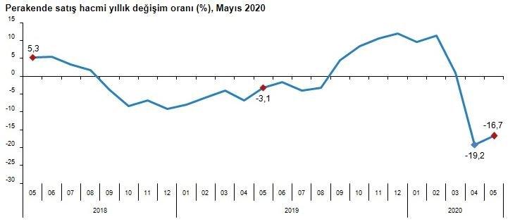 TÜİK - Perakende satış hacmi yıllık yüzde 16.7 azaldı